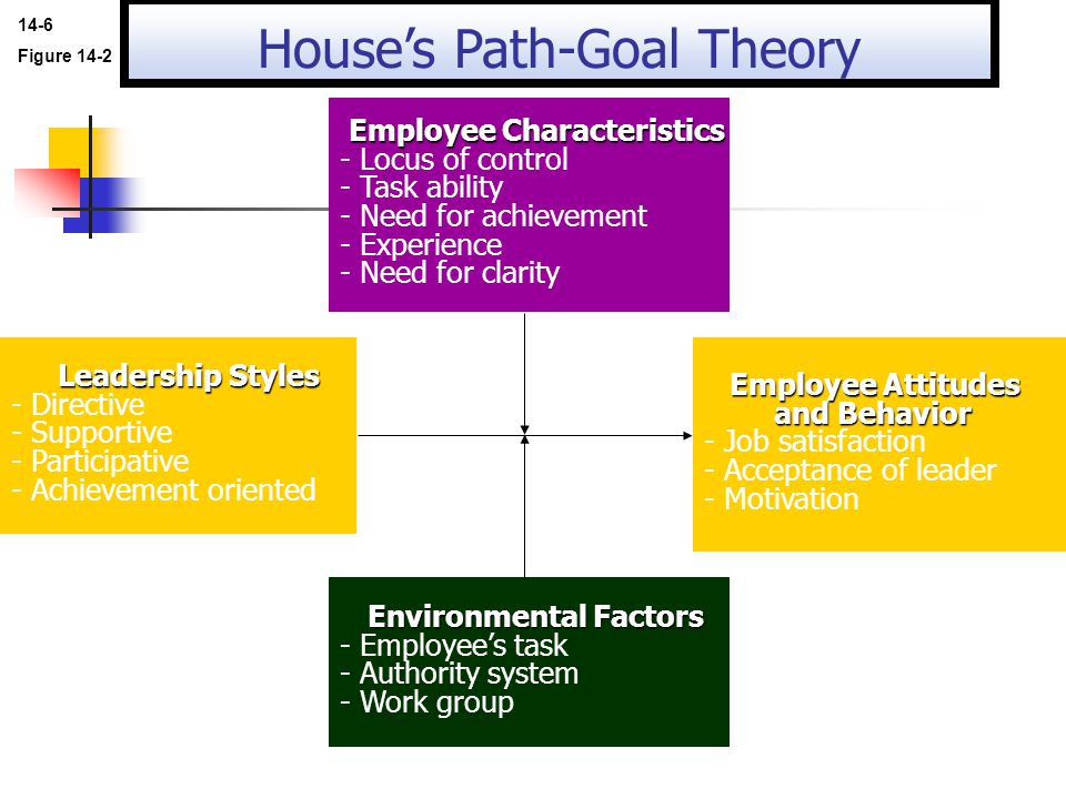 path goal theory robert house Introduction robert house's path-goal theory is a variation of his transactional  leadership theory in which a leader is in complete command of an activity.