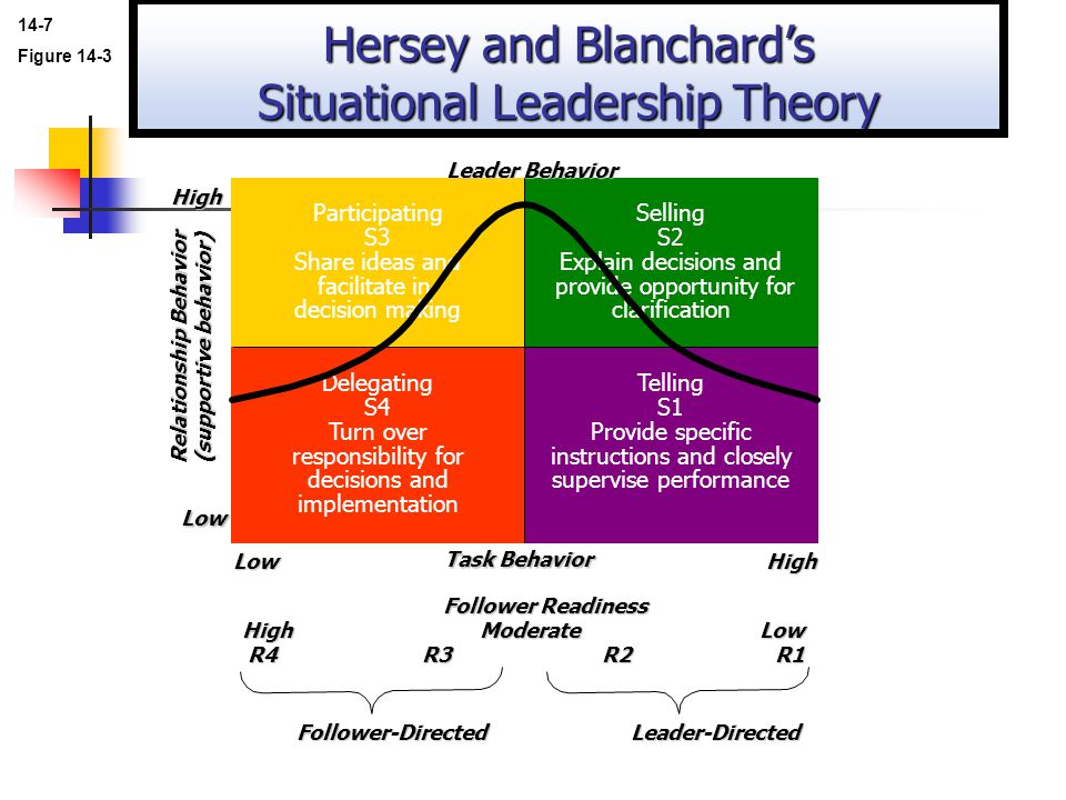 hersey in addition to blanchards situational control model