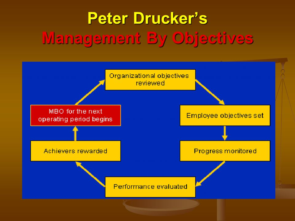 Peter Drucker's Management By Objectives