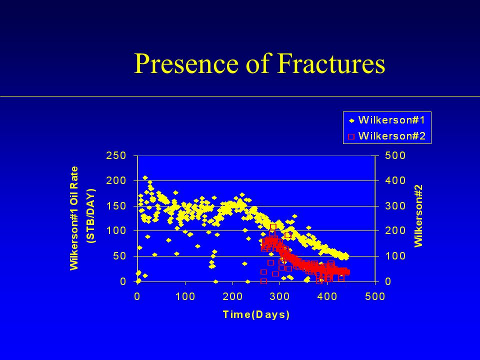 Presence of Fractures