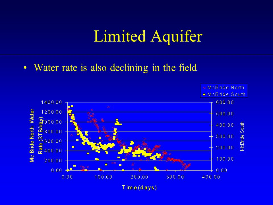 Limited Aquifer Water rate is also declining in the field