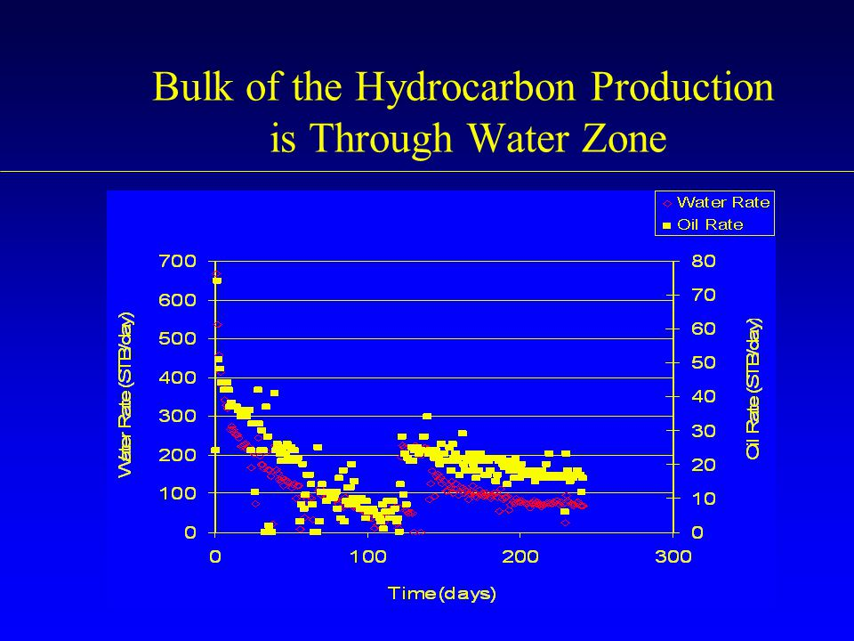 Bulk of the Hydrocarbon Production is Through Water Zone