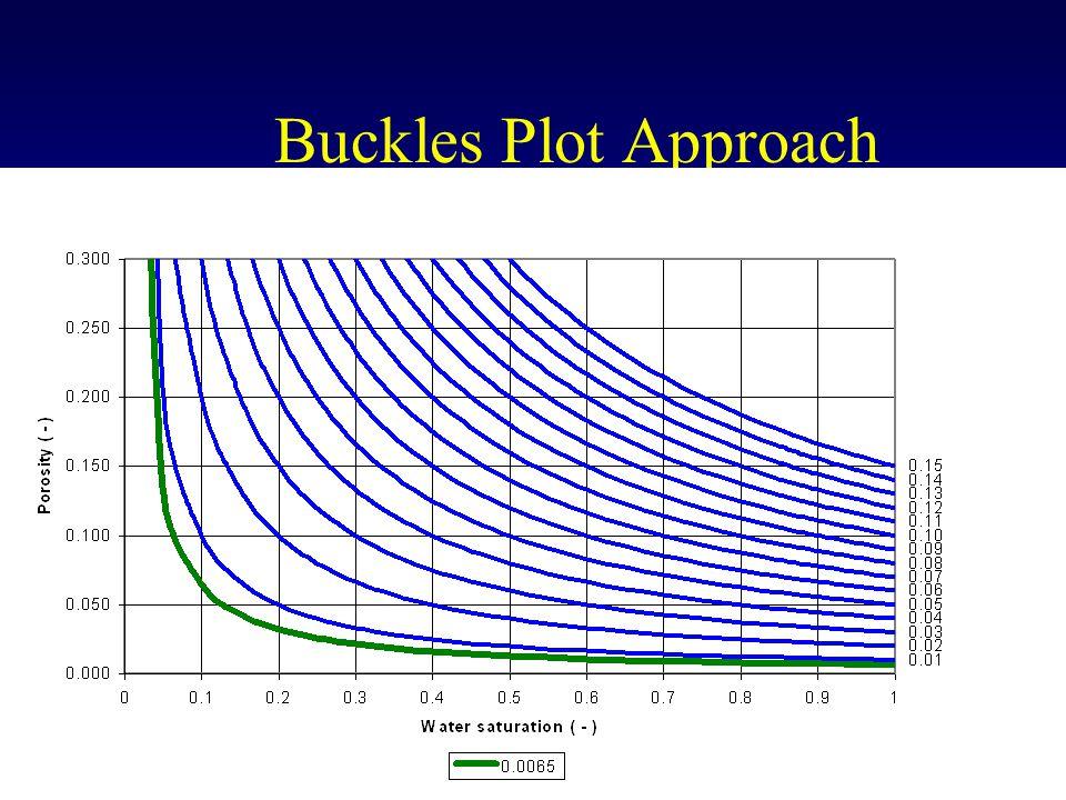 Buckles Plot Approach
