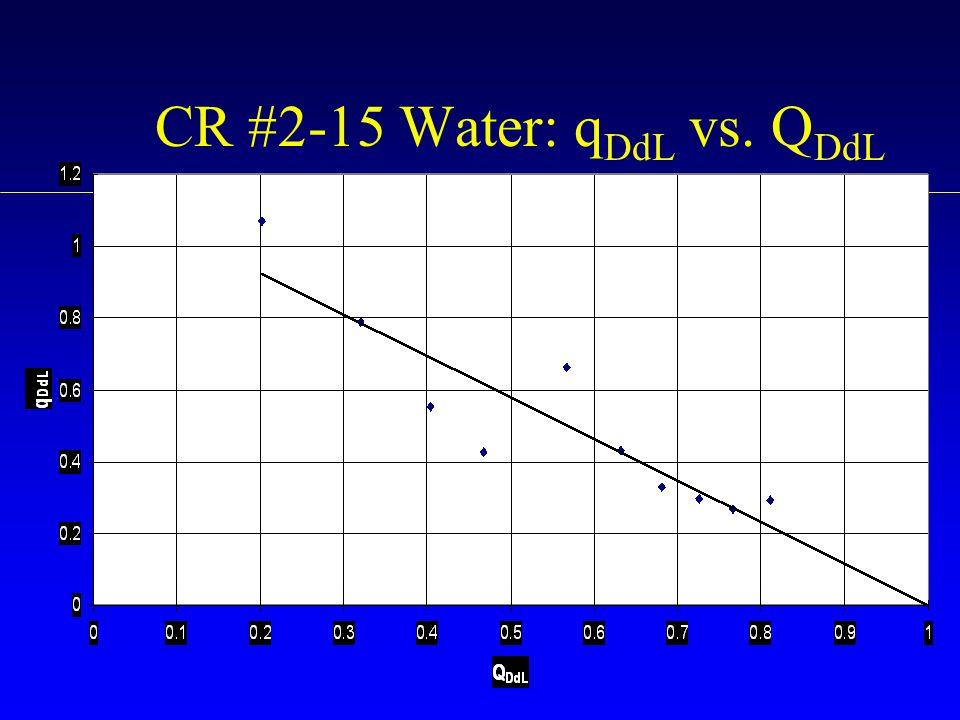 CR #2-15 Water: qDdL vs. QDdL