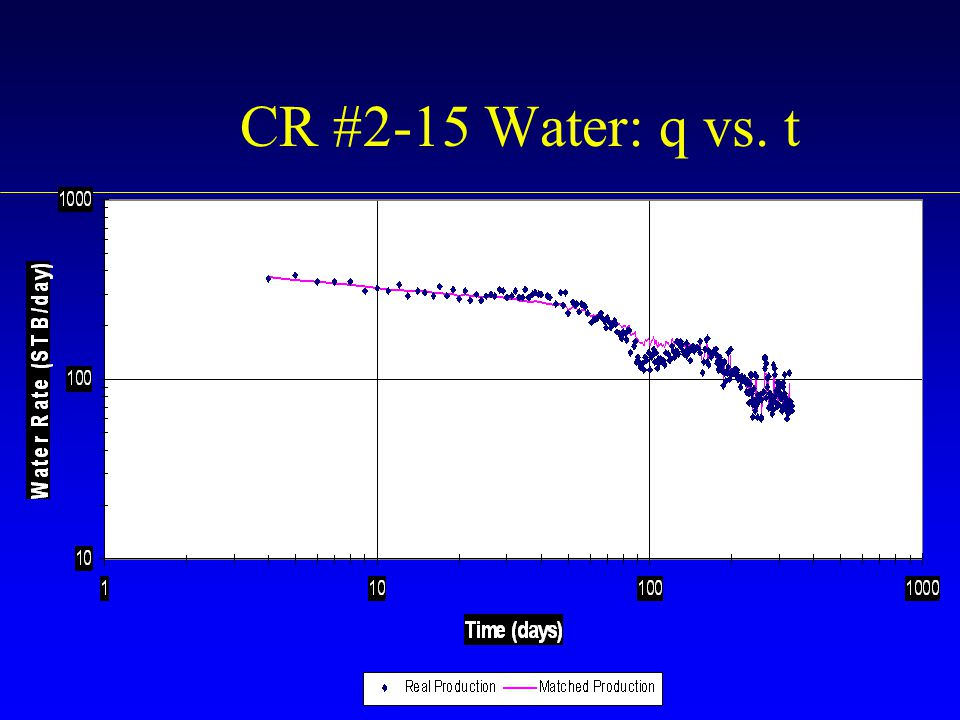 CR #2-15 Water: q vs. t