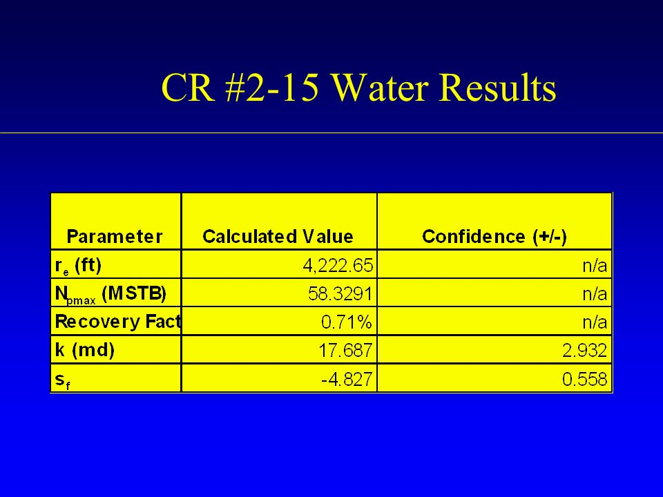 CR #2-15 Water Results
