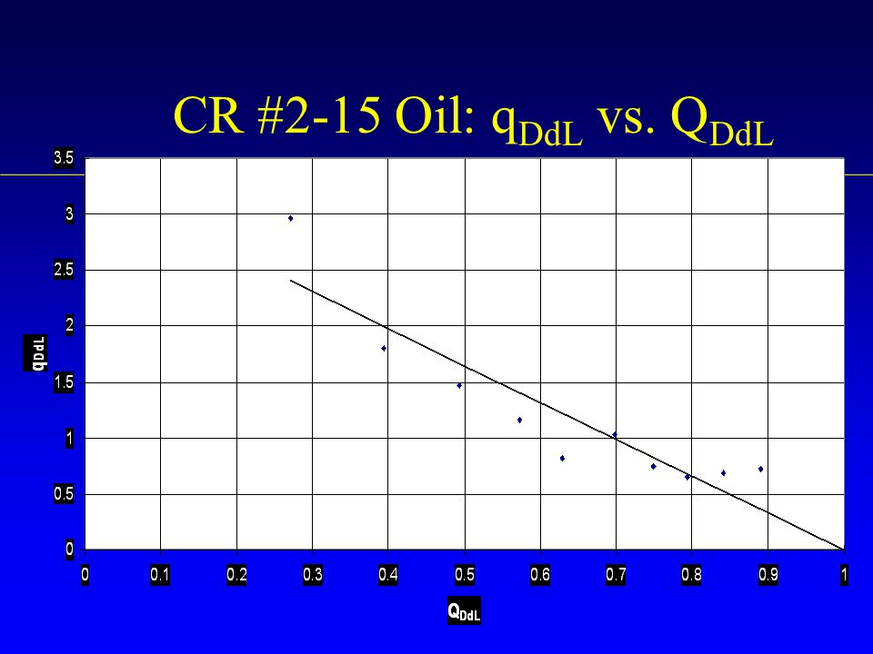 CR #2-15 Oil: qDdL vs. QDdL
