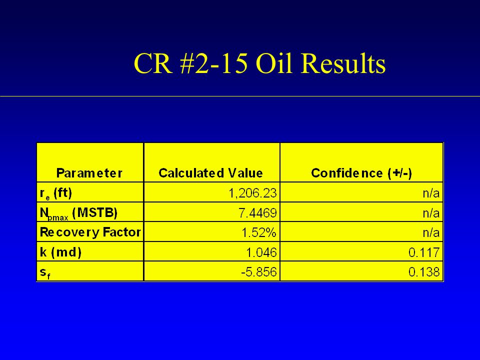 CR #2-15 Oil Results