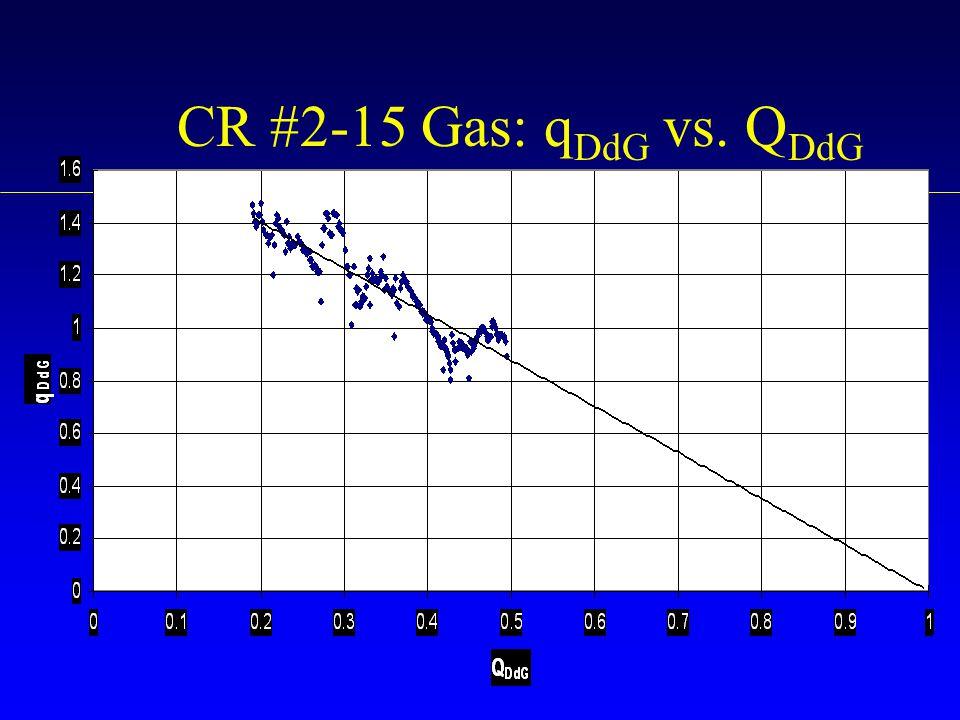 CR #2-15 Gas: qDdG vs. QDdG