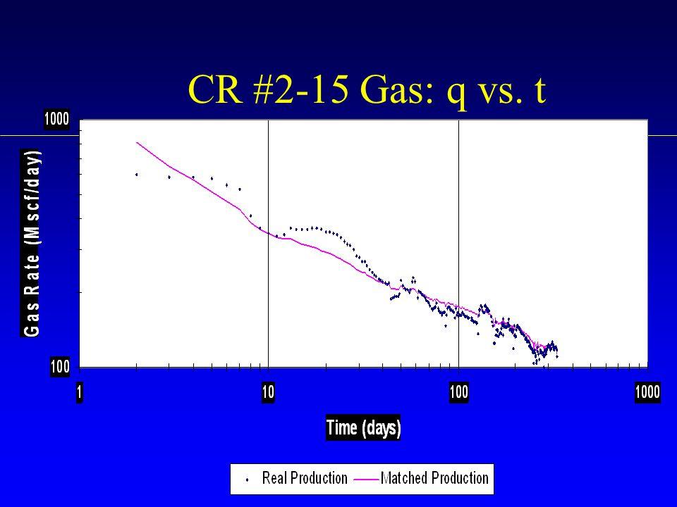 CR #2-15 Gas: q vs. t