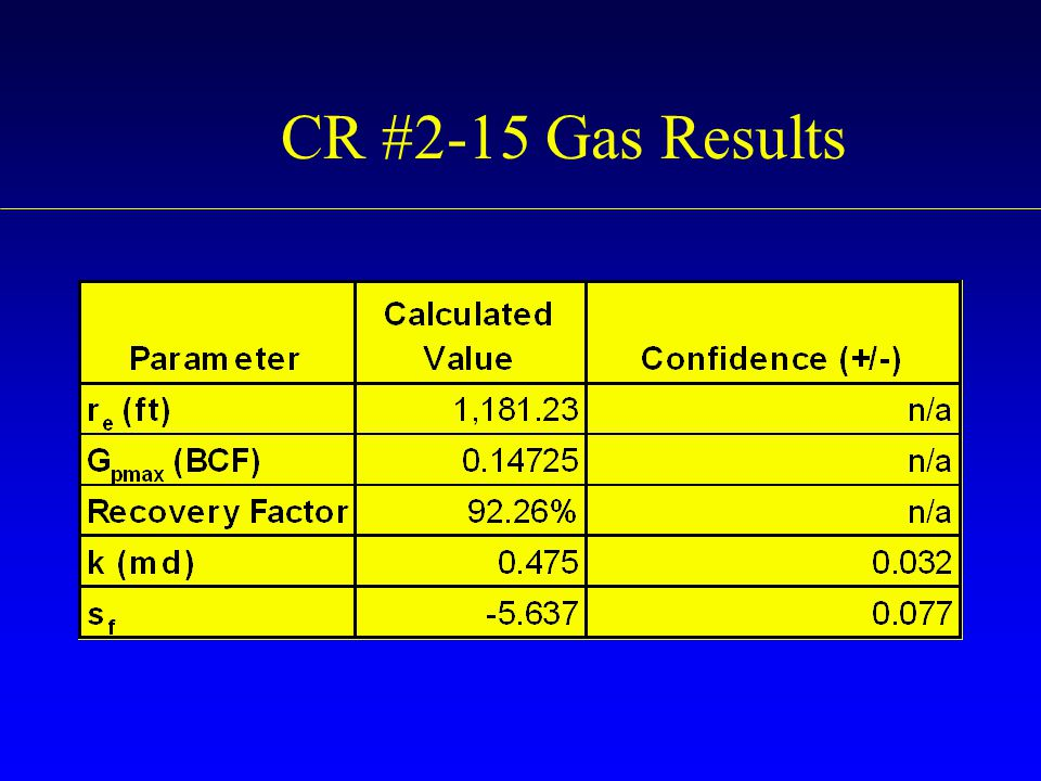 CR #2-15 Gas Results