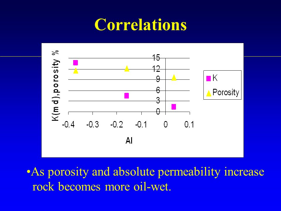 Correlations As porosity and absolute permeability increase