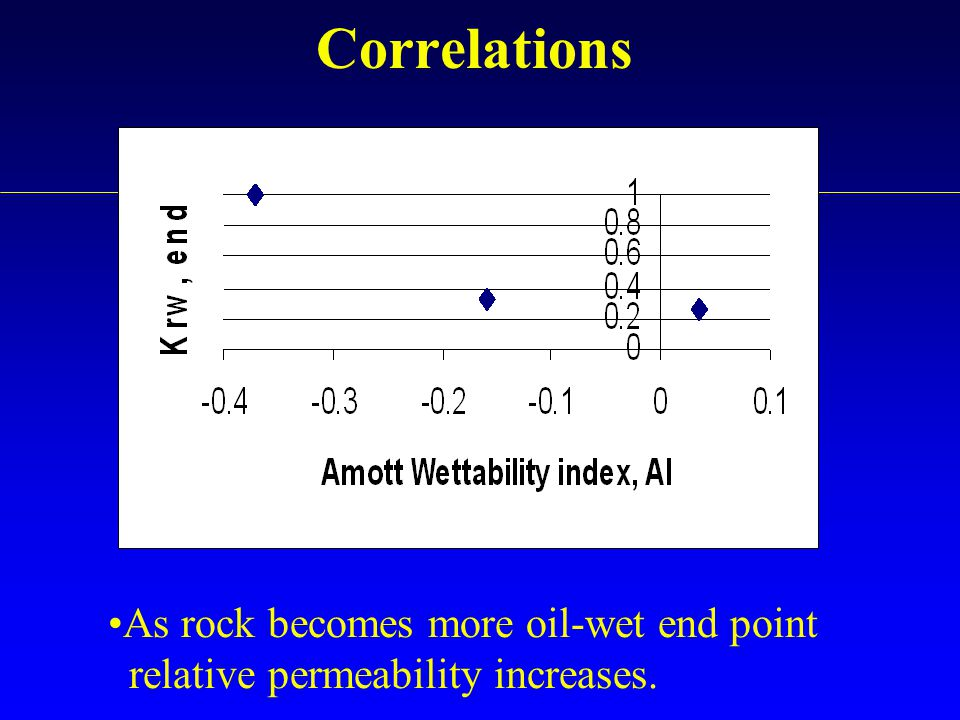 Correlations As rock becomes more oil-wet end point