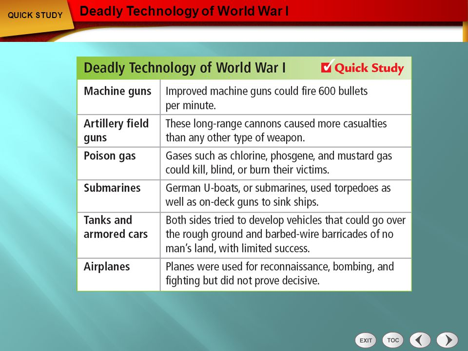 Quick Study: Deadly Technology of World War I