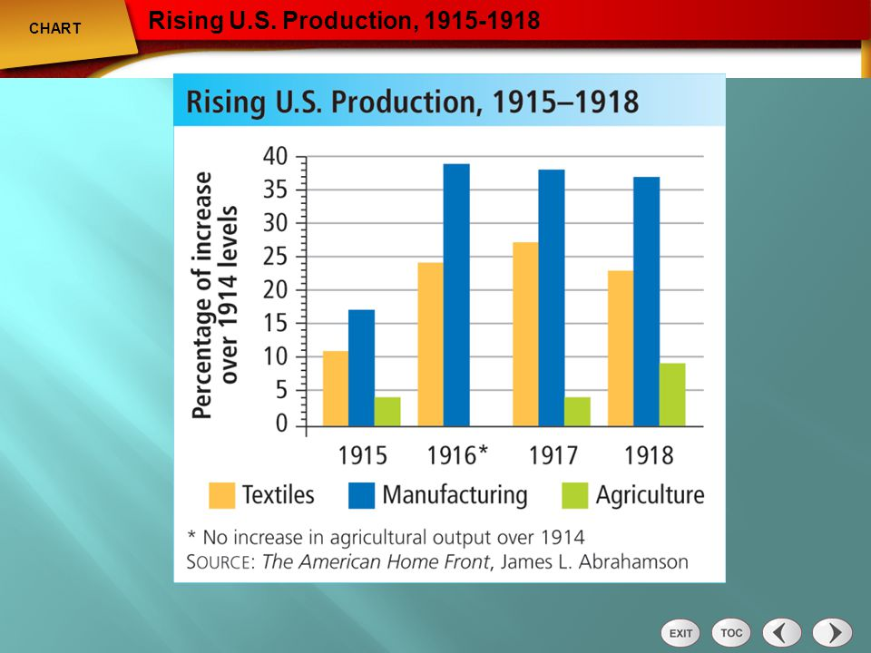 Chart: Rising U.S. Production 1915-1918