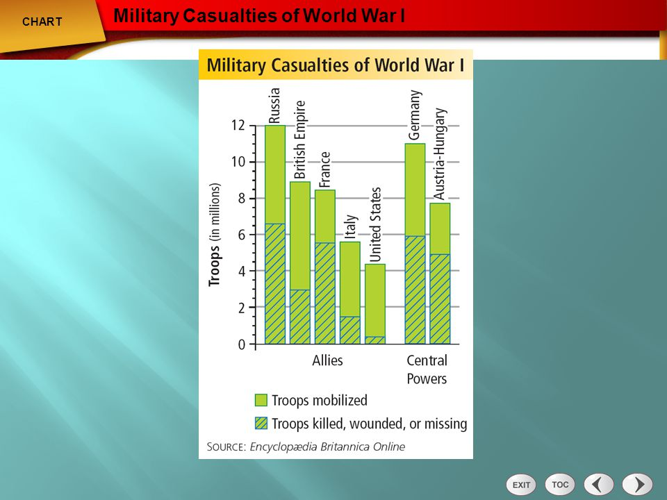 Chart: Military Casualties of World War I