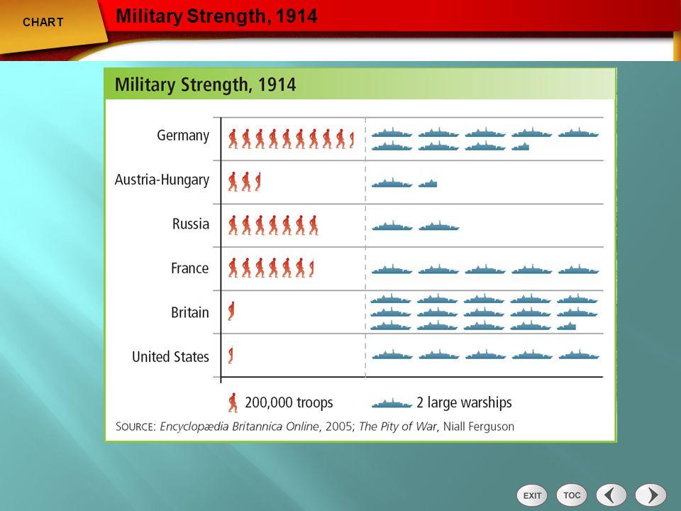 Chart: Military Strength 1914