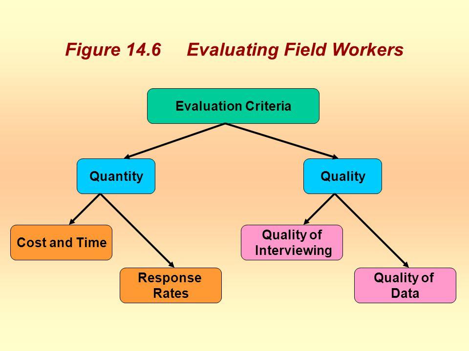 Figure 14.6 Evaluating Field Workers