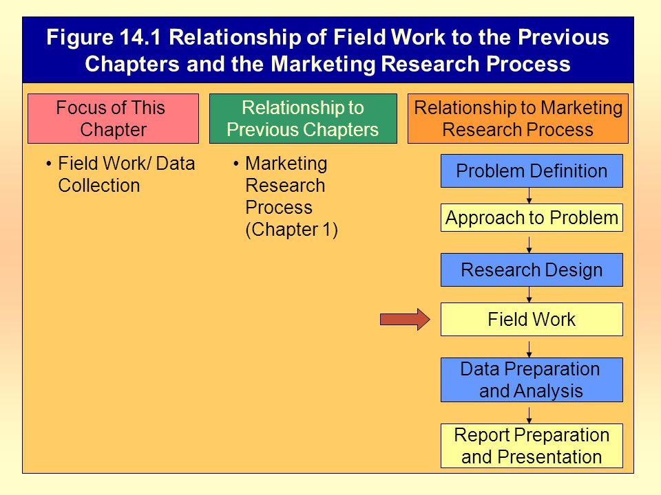 Relationship to Marketing