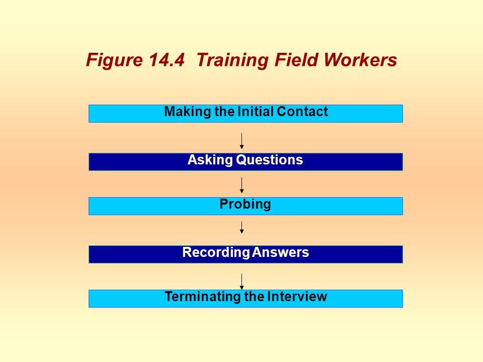 Figure 14.4 Training Field Workers