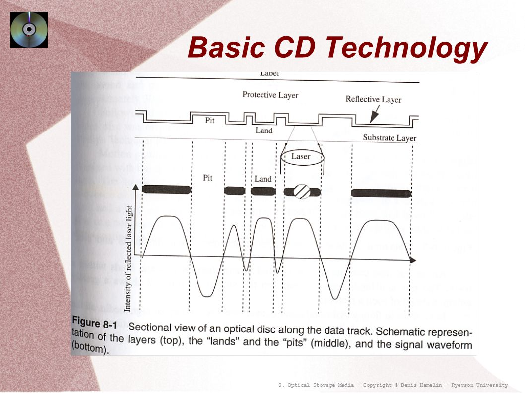 Basic CD Technology