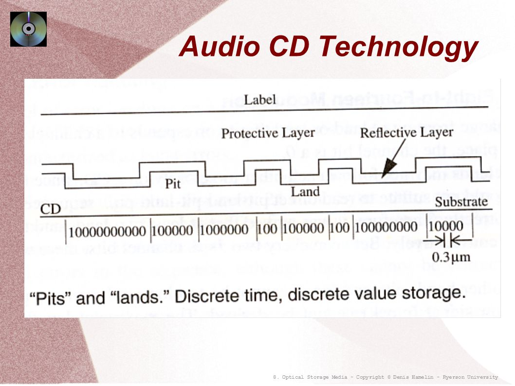 Audio CD Technology