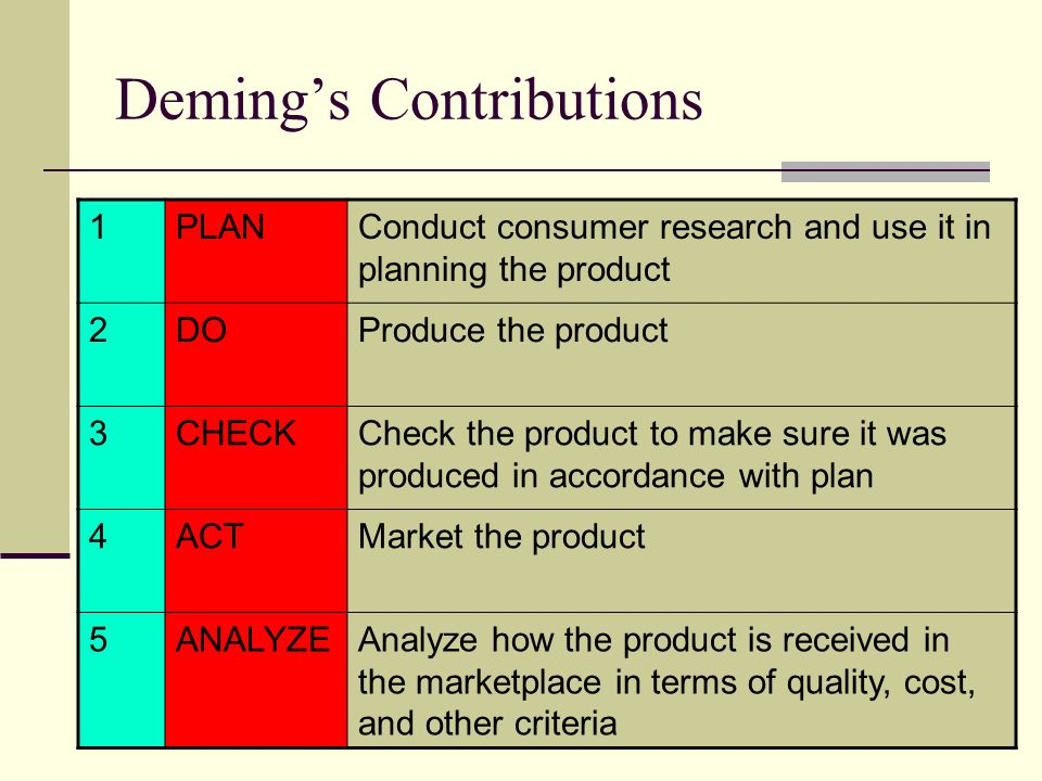 Deming's Contributions