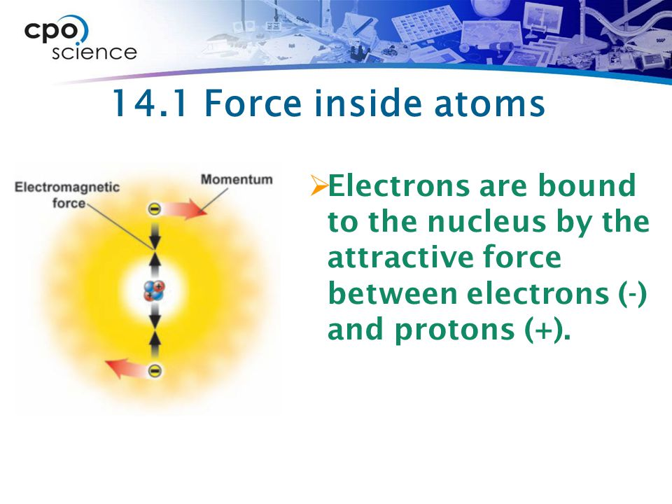 14.1 Force inside atoms Electrons are bound to the nucleus by the attractive force between electrons (-) and protons (+).