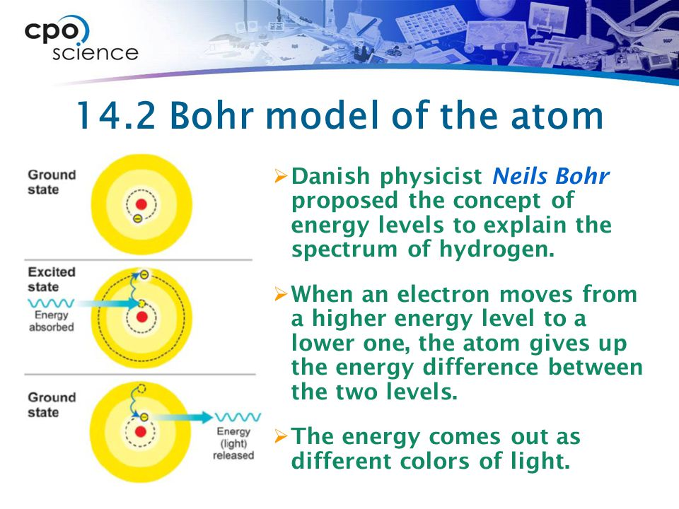 14.2 Bohr model of the atom Danish physicist Neils Bohr proposed the concept of energy levels to explain the spectrum of hydrogen.