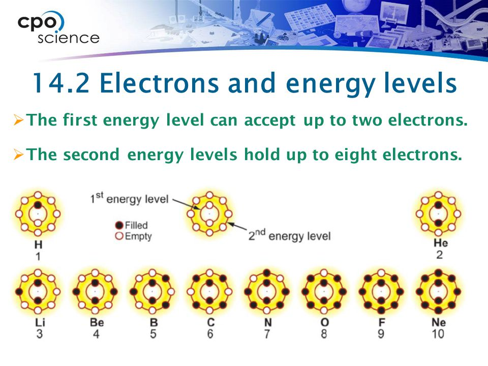 14.2 Electrons and energy levels