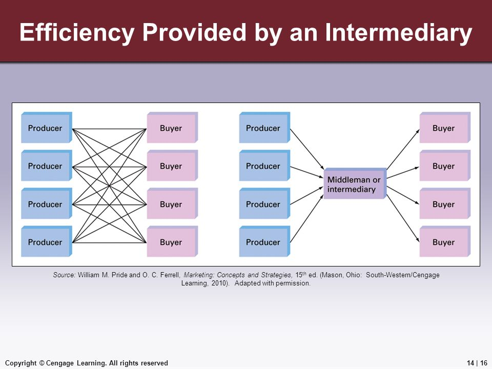 Efficiency Provided by an Intermediary