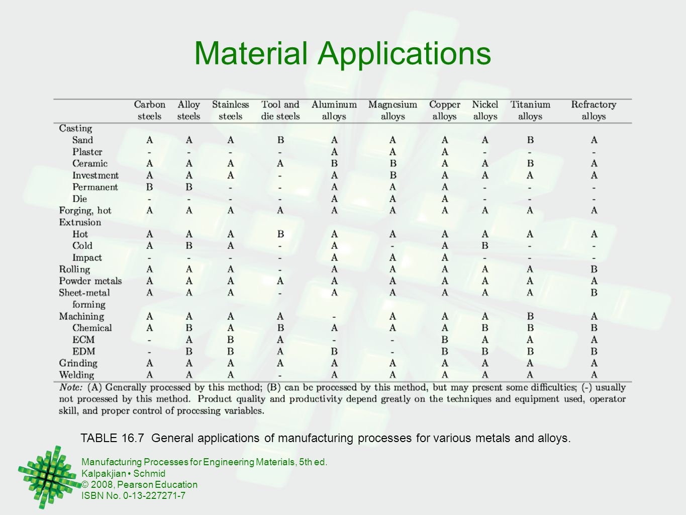 Material Applications