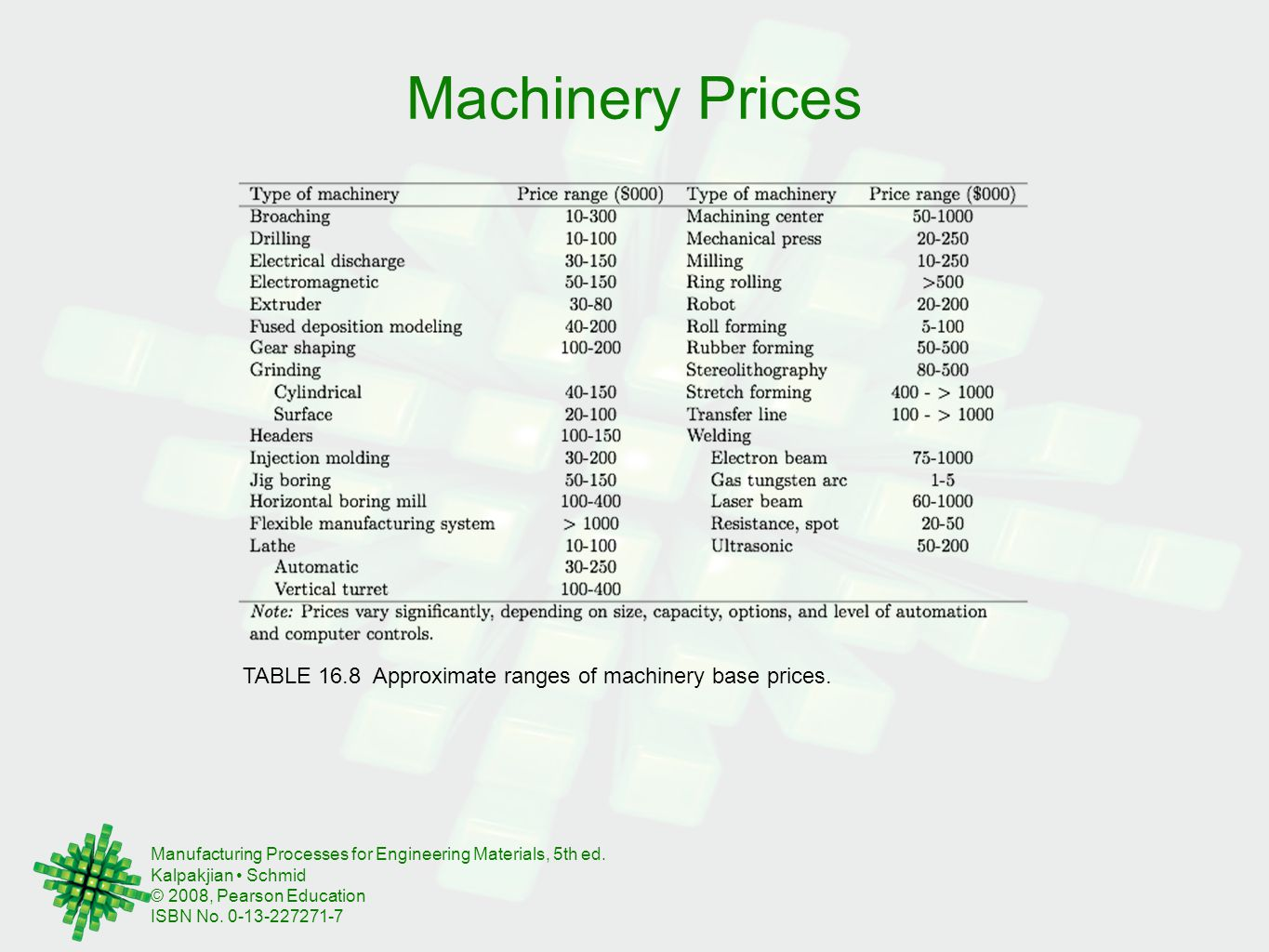 Machinery Prices TABLE 16.8 Approximate ranges of machinery base prices.