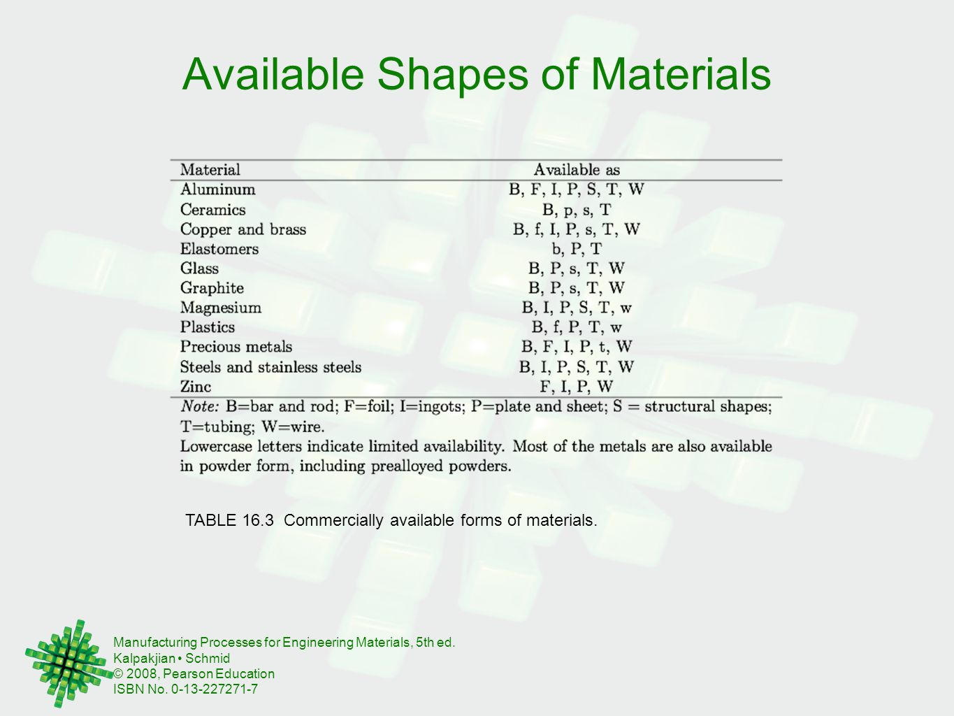 Available Shapes of Materials