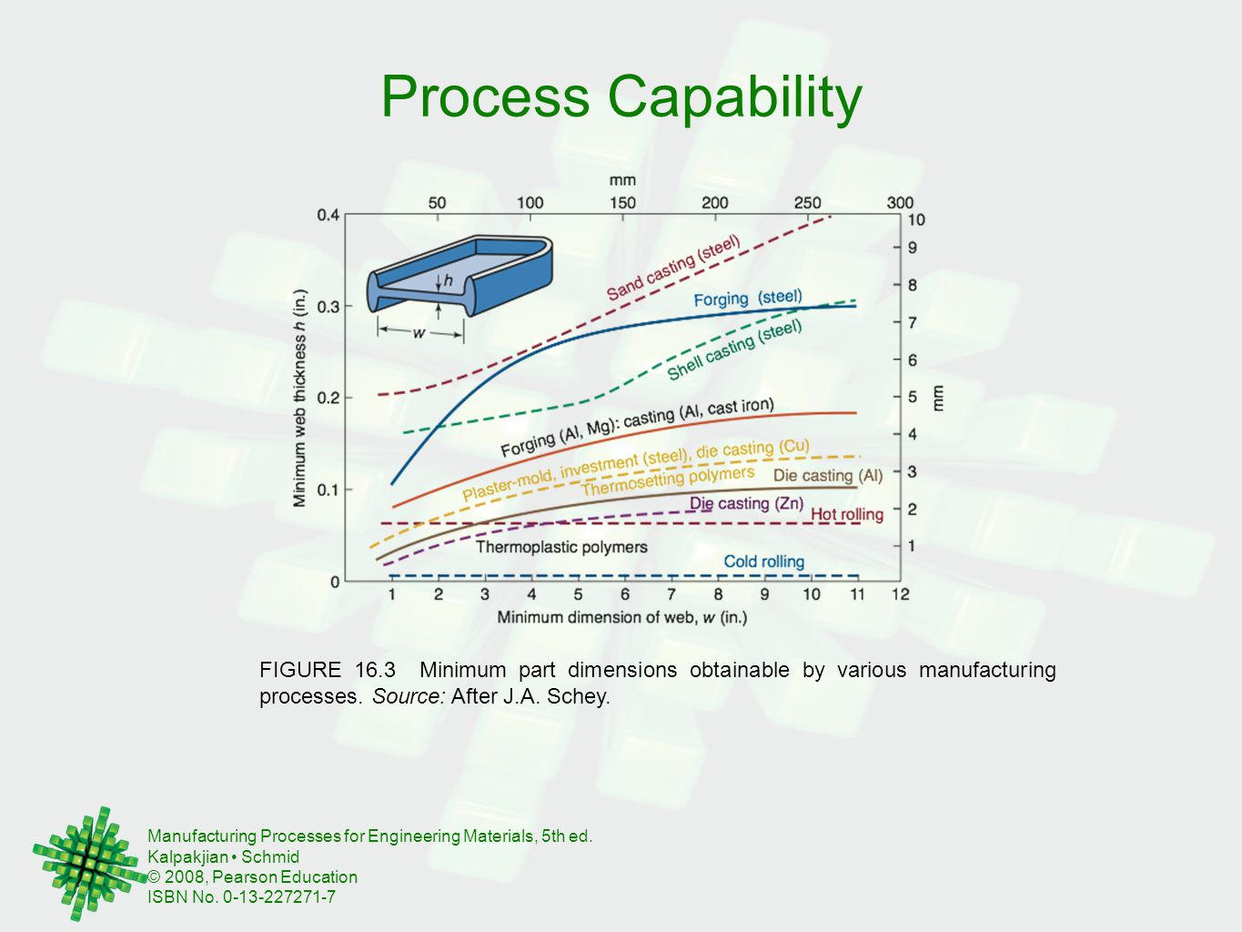 Process Capability FIGURE 16.3 Minimum part dimensions obtainable by various manufacturing processes.