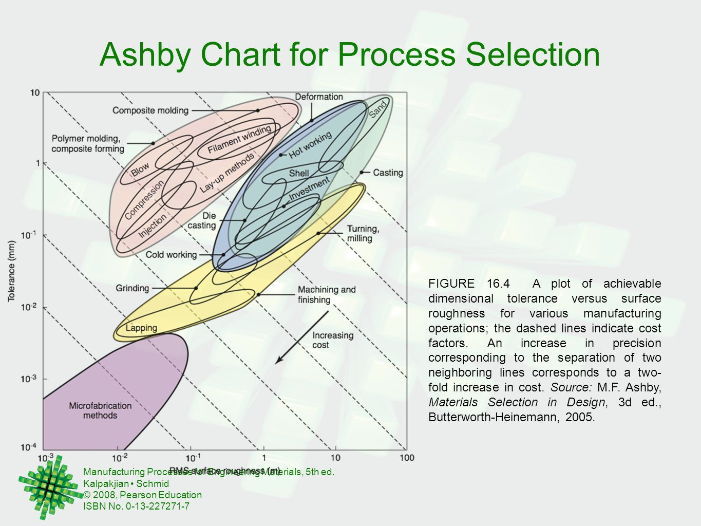 Ashby Chart for Process Selection