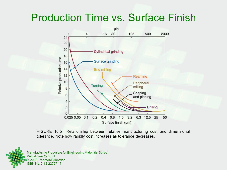 Production Time vs. Surface Finish
