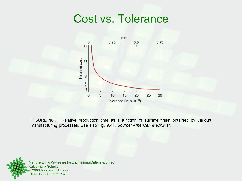 Cost vs. Tolerance