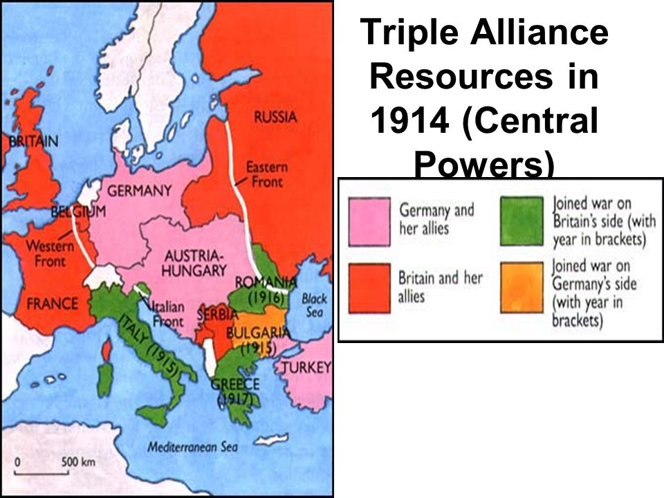 Triple Alliance Resources in 1914 (Central Powers)