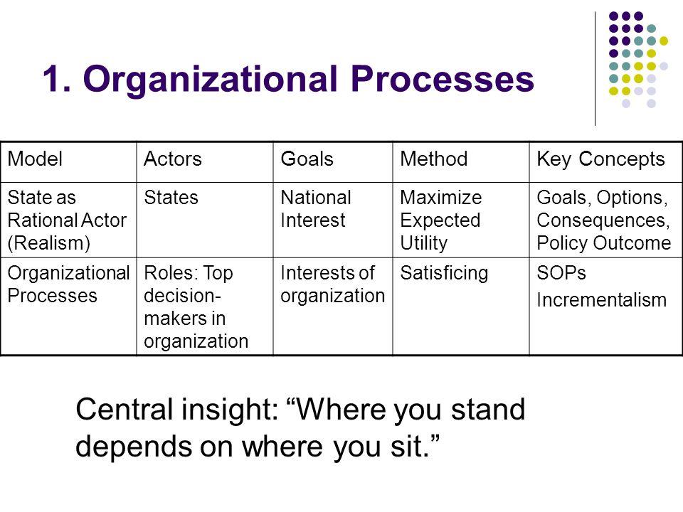 1. Organizational Processes