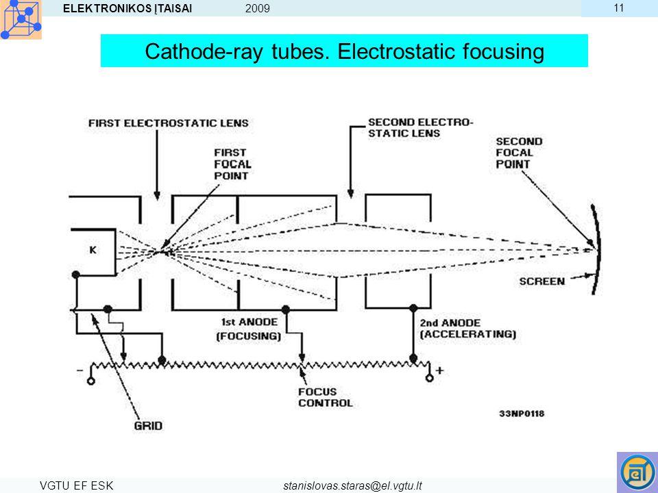 Cathode-ray tubes. Electrostatic focusing