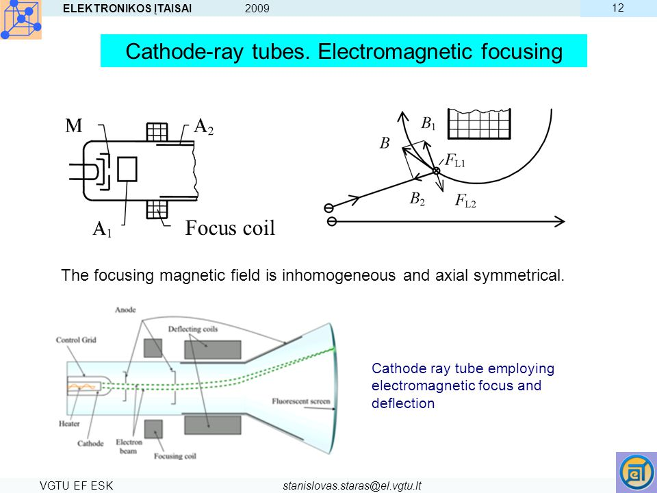 Cathode-ray tubes. Electromagnetic focusing