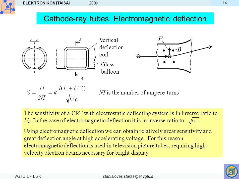 Cathode-ray tubes. Electromagnetic deflection