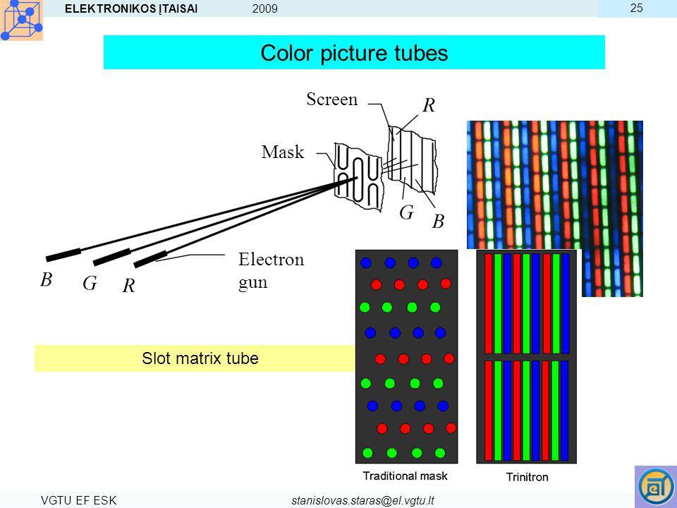 Color picture tubes Screen Mask Electron gun Slot matrix tube