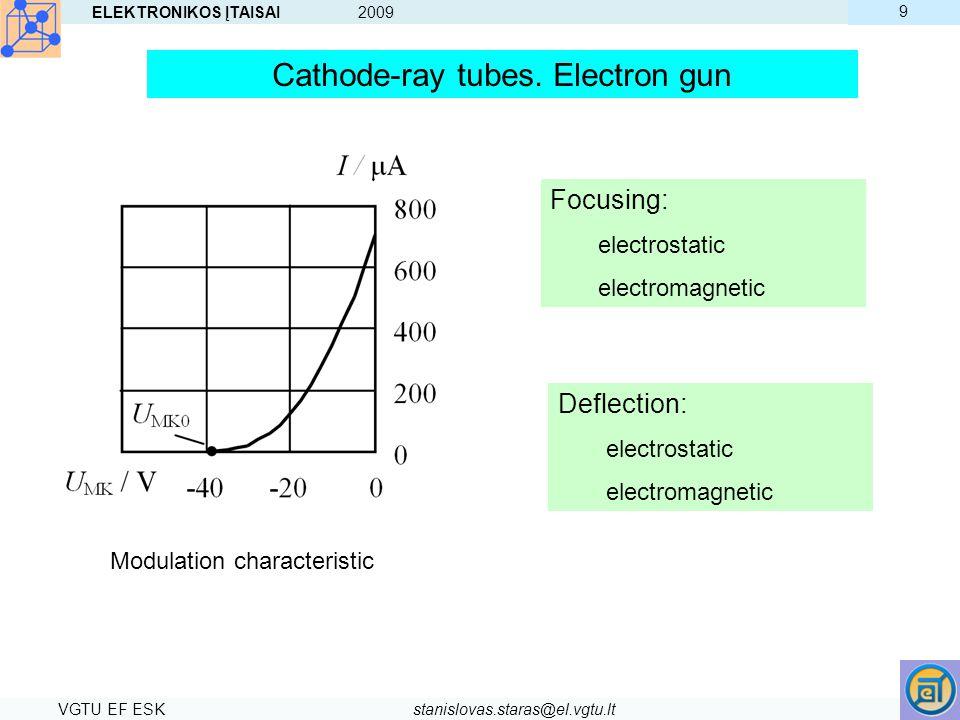 Cathode-ray tubes. Electron gun