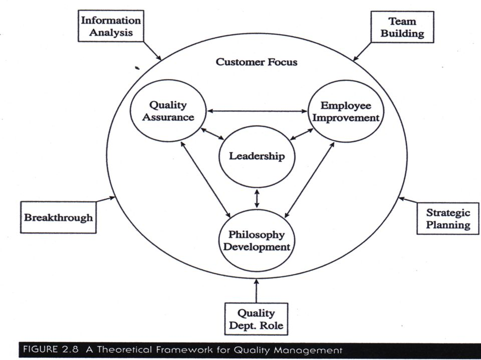 Theoretical Framework for Quality Management