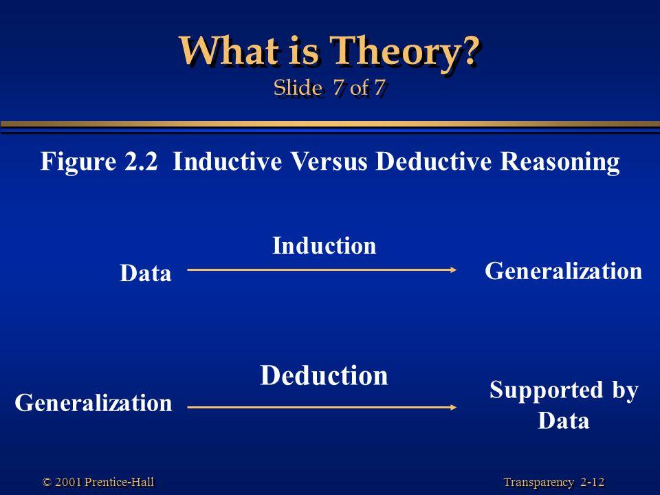 Figure 2.2 Inductive Versus Deductive Reasoning