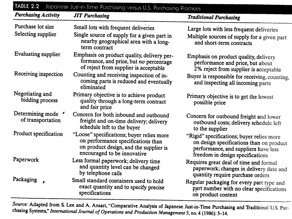 W. Edwards Deming JIT Purchasing vs. U.S. Purchasing (Table 2.2)