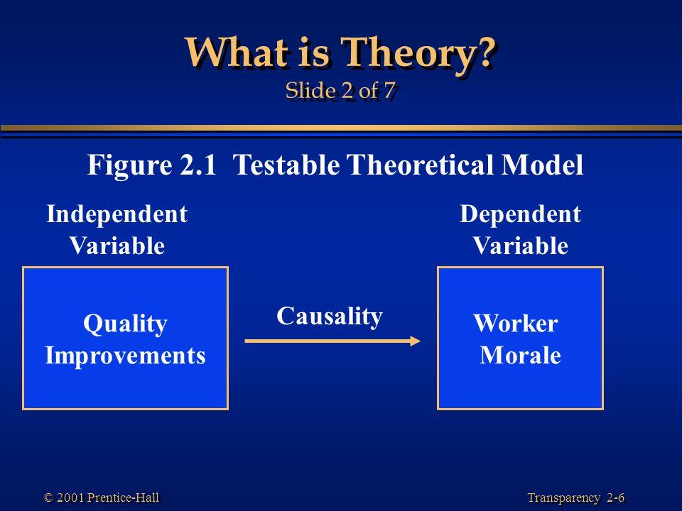 Figure 2.1 Testable Theoretical Model