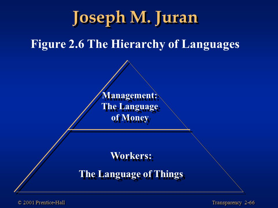 Management: The Language of Money